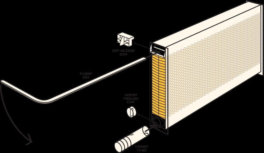 hive flow- rame pentru stupul curgator