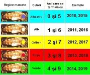 codul culorile in apicultura